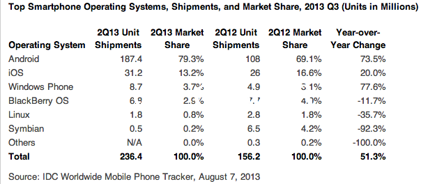 android sell q2 2013